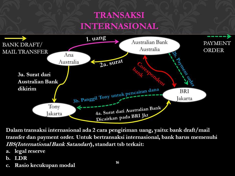 Transaksi internasional