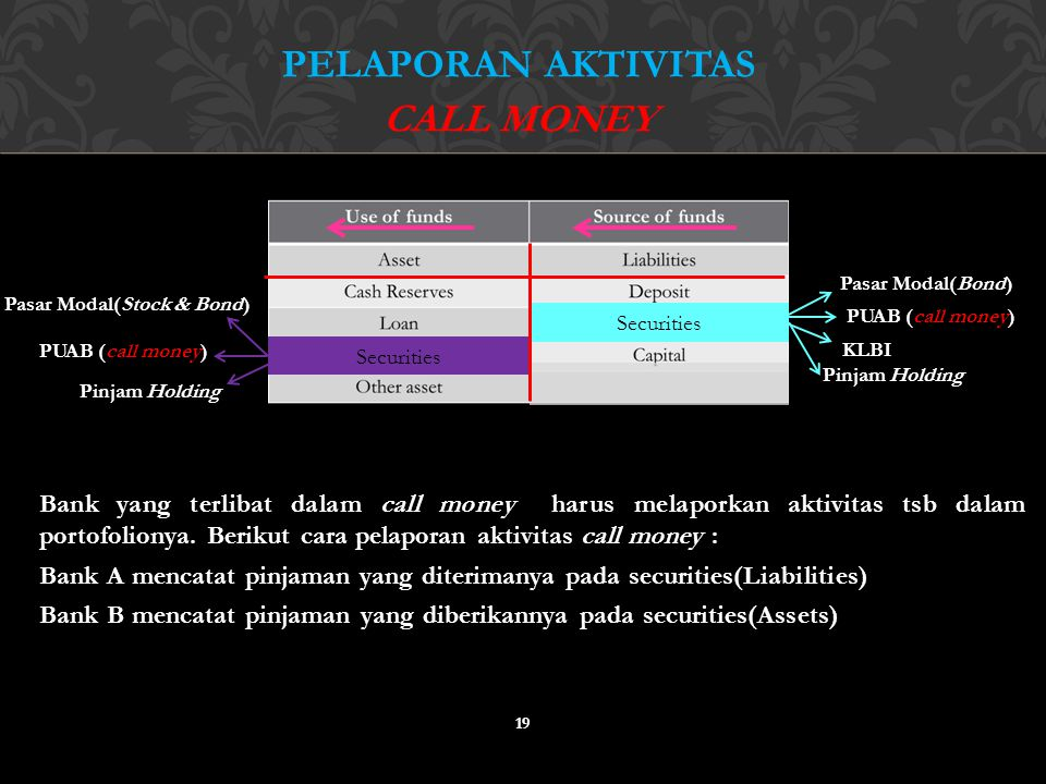 Pelaporan aktivitas call money