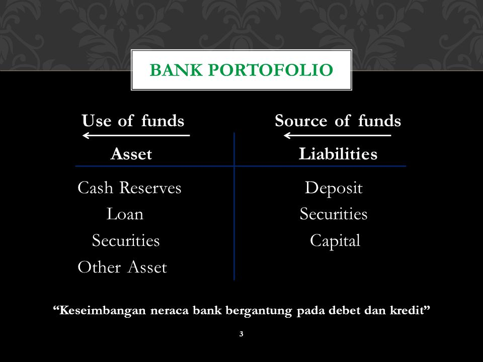 Bank Portofolio Use of funds Source of funds Asset Liabilities