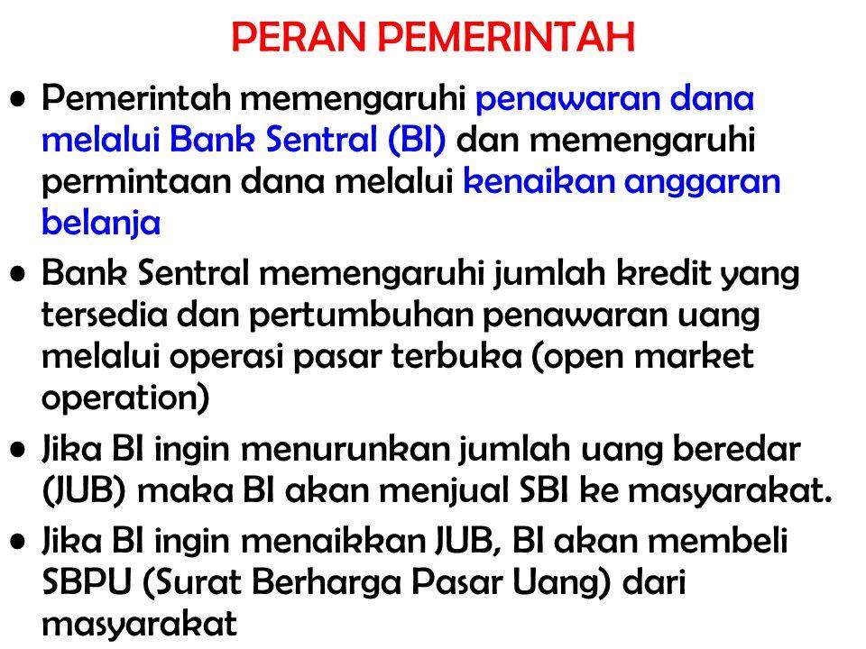PERAN PEMERINTAH Pemerintah memengaruhi penawaran dana melalui Bank Sentral (BI) dan memengaruhi permintaan dana melalui kenaikan anggaran belanja.