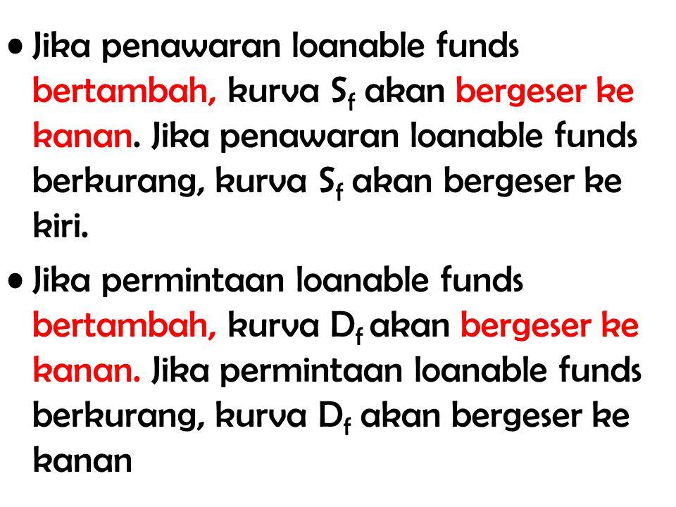 Jika penawaran loanable funds bertambah, kurva Sf akan bergeser ke kanan. Jika penawaran loanable funds berkurang, kurva Sf akan bergeser ke kiri.