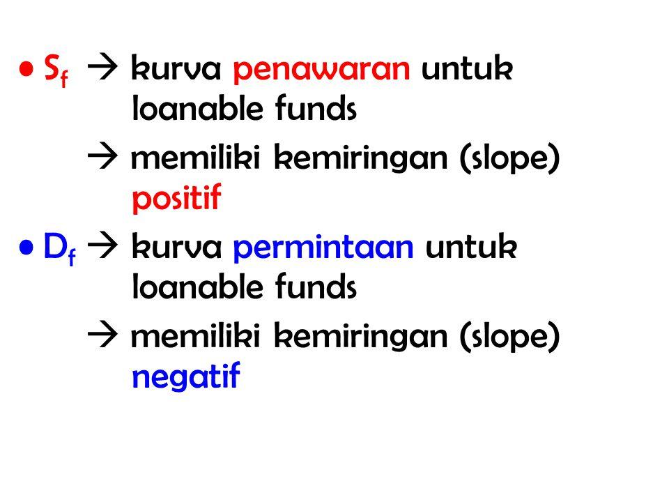 Sf  kurva penawaran untuk loanable funds