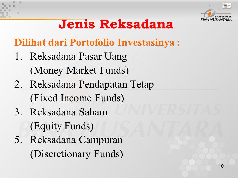 Jenis Reksadana Dilihat dari Portofolio Investasinya :