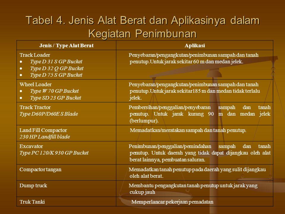 Tabel 4. Jenis Alat Berat dan Aplikasinya dalam Kegiatan Penimbunan