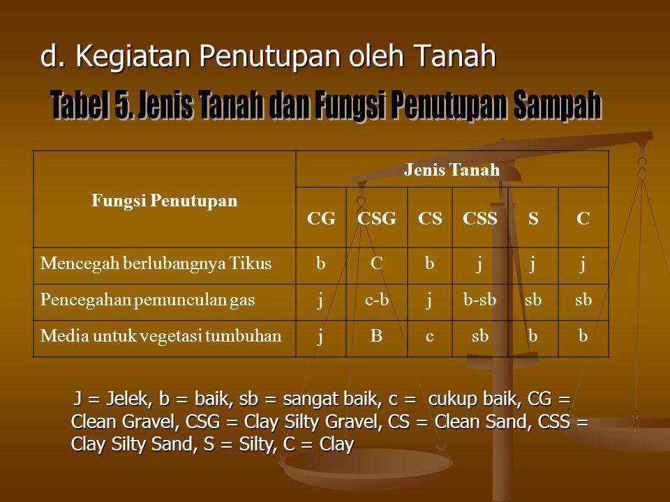Tabel 5. Jenis Tanah dan Fungsi Penutupan Sampah