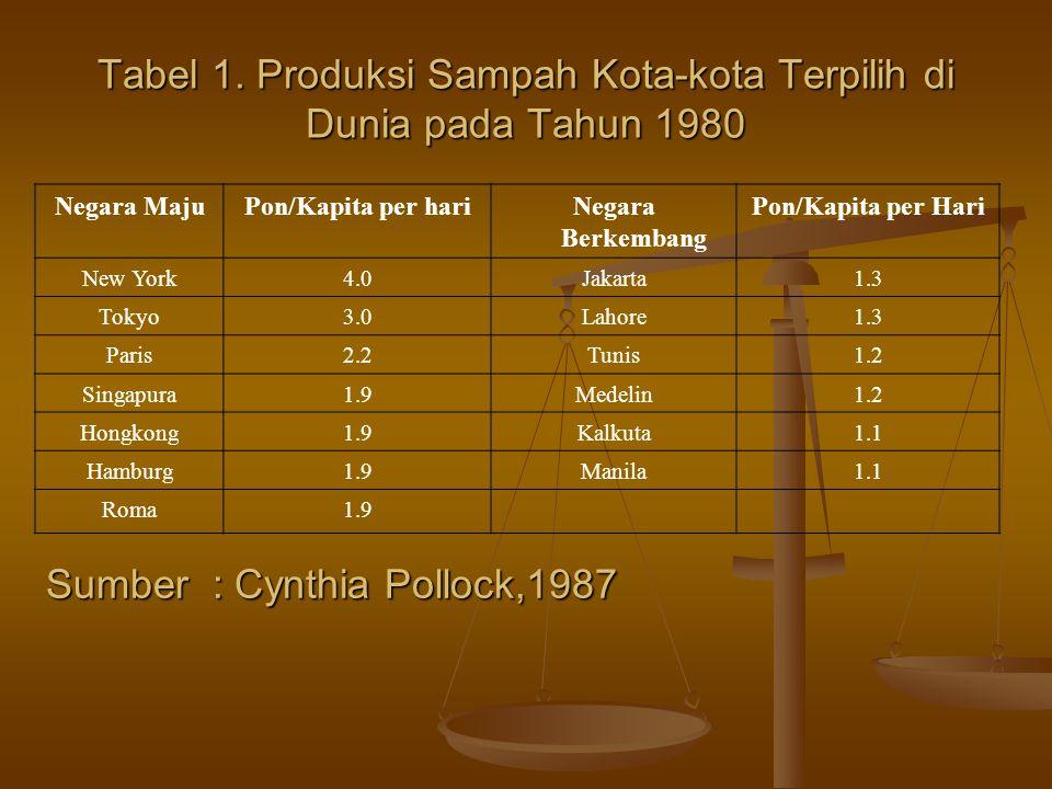 Tabel 1. Produksi Sampah Kota-kota Terpilih di Dunia pada Tahun 1980