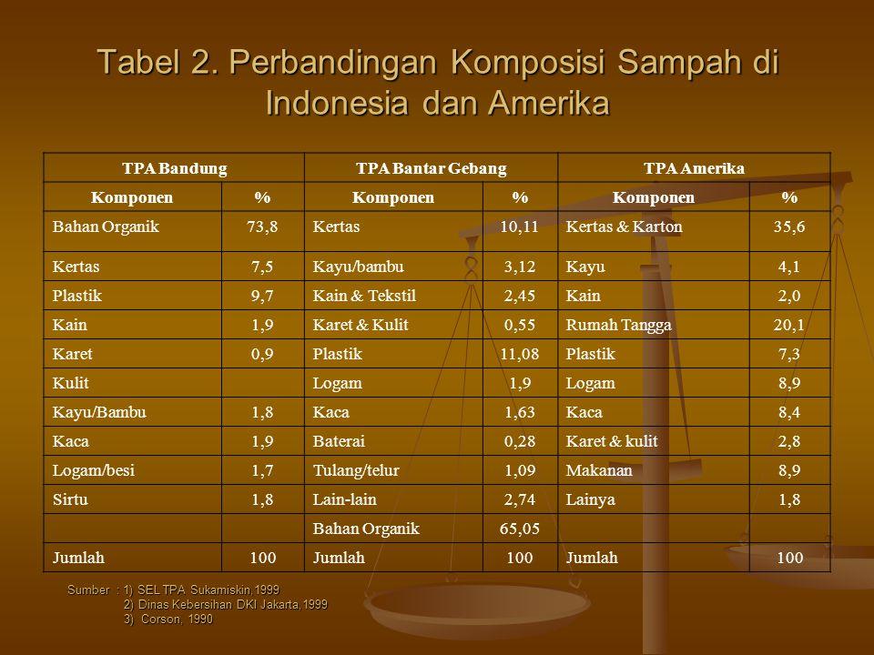 Tabel 2. Perbandingan Komposisi Sampah di Indonesia dan Amerika