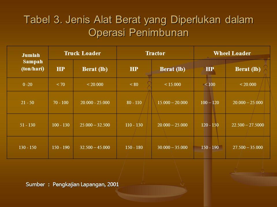 Tabel 3. Jenis Alat Berat yang Diperlukan dalam Operasi Penimbunan