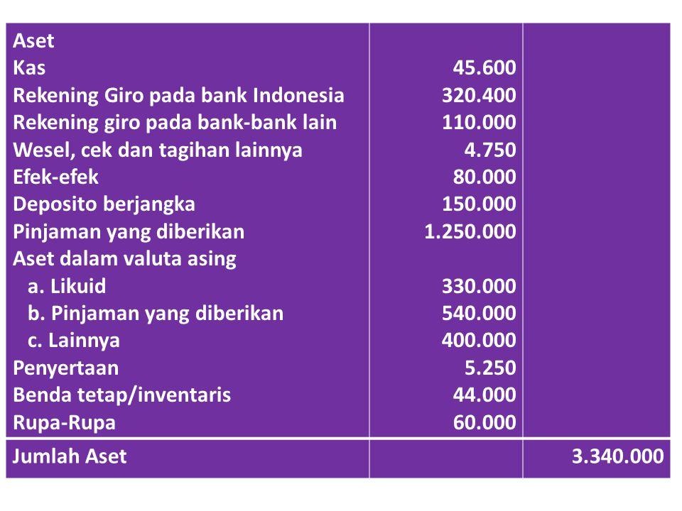 Aset Kas. Rekening Giro pada bank Indonesia. Rekening giro pada bank-bank lain. Wesel, cek dan tagihan lainnya.