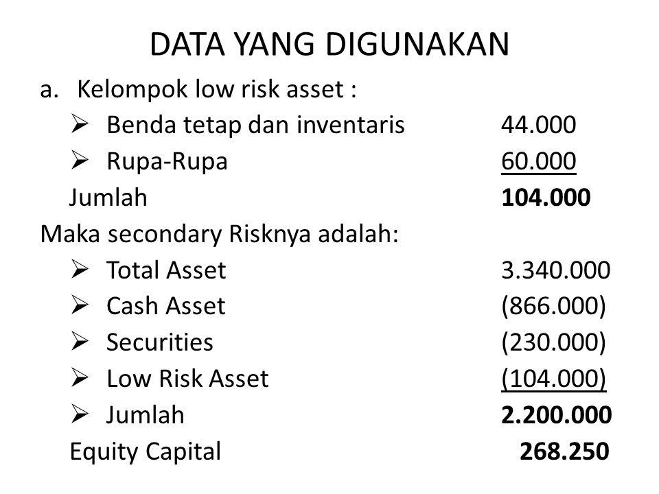 DATA YANG DIGUNAKAN Kelompok low risk asset :