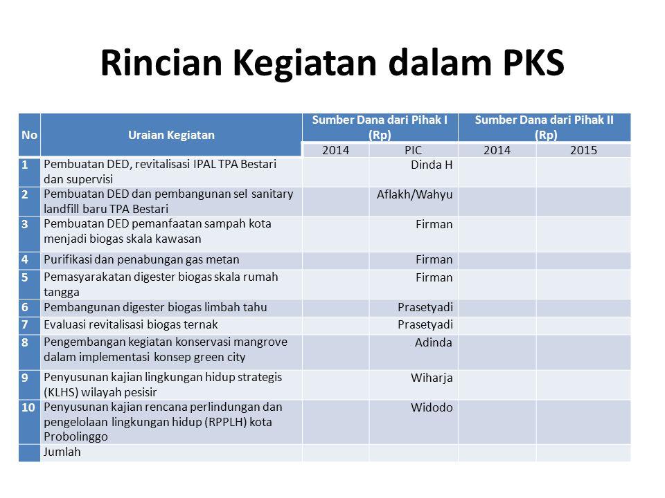 Rincian Kegiatan dalam PKS