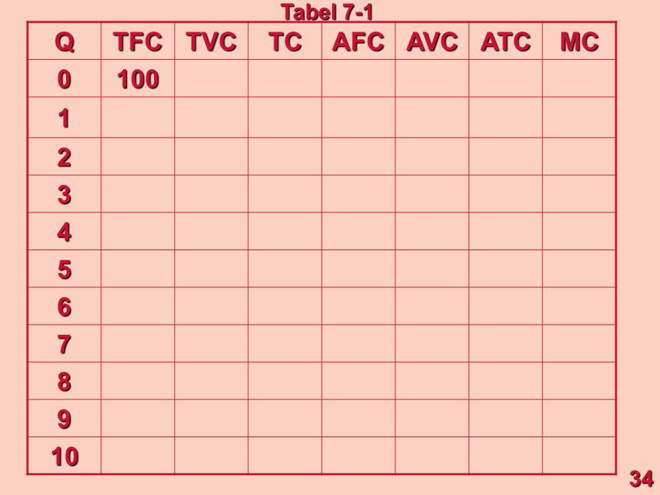 Q TFC TVC TC AFC AVC ATC MC 100 1 2 3 4 5 6 7 8 9 10