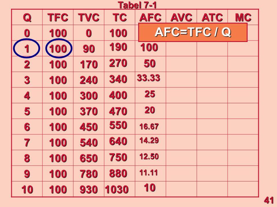 AFC=TFC / Q Q TFC TVC TC AFC AVC ATC MC 100 1 90 2 170 3 240 4 300 5