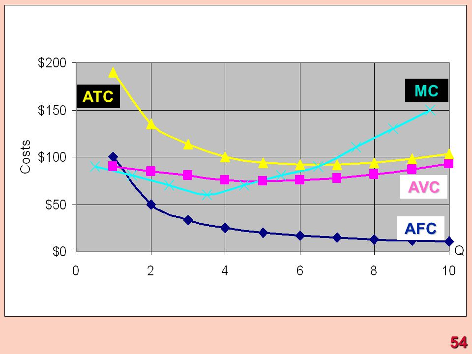 MC ATC AVC AFC 54