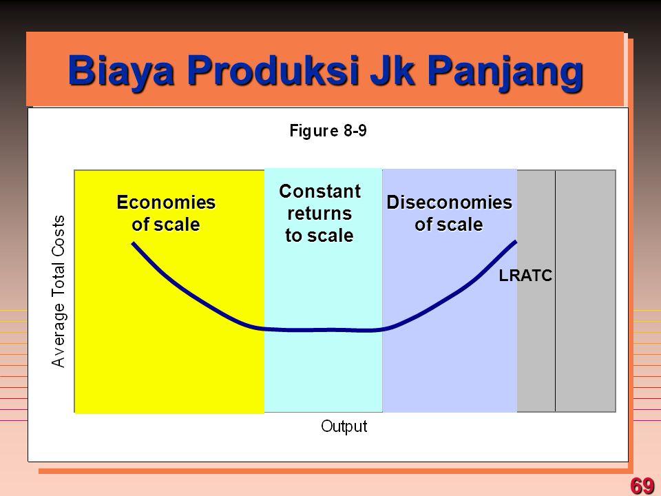 Biaya Produksi Jk Panjang