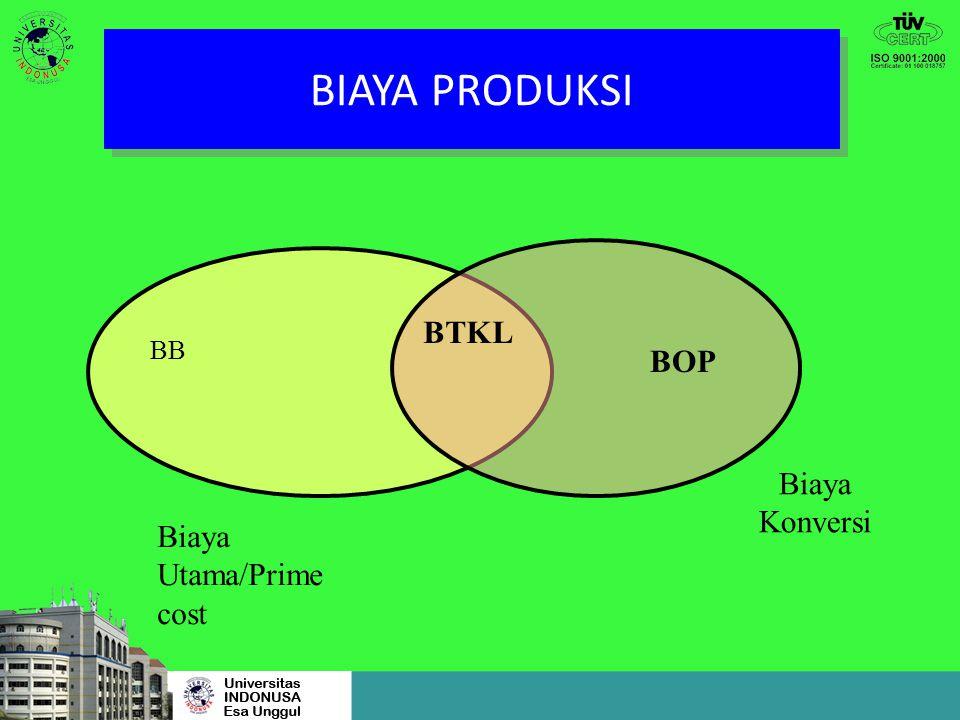 BIAYA PRODUKSI BTKL BB BOP Biaya Konversi Biaya Utama/Prime cost