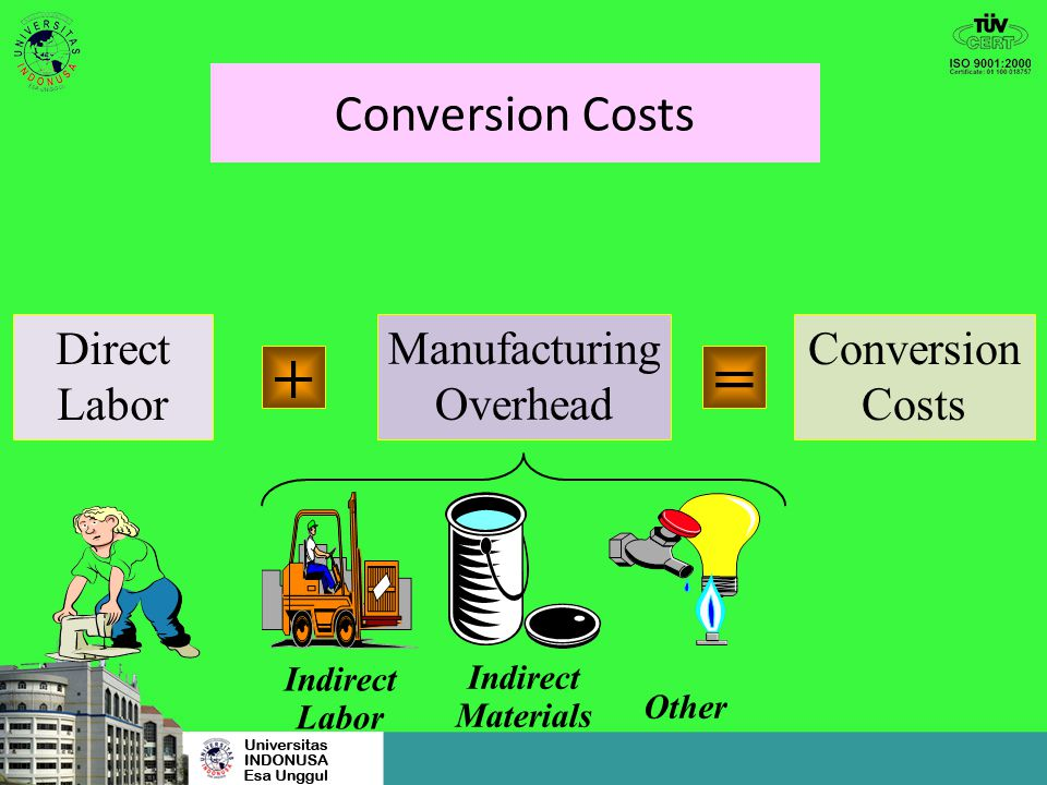 + = Conversion Costs Direct Labor Manufacturing Overhead Conversion