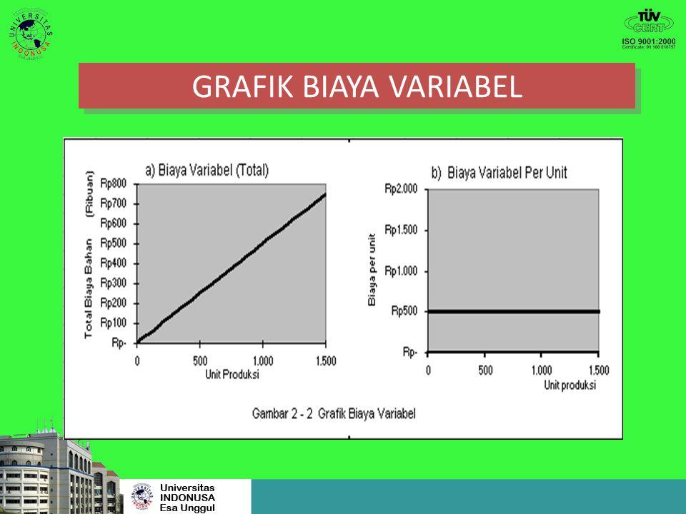 GRAFIK BIAYA VARIABEL