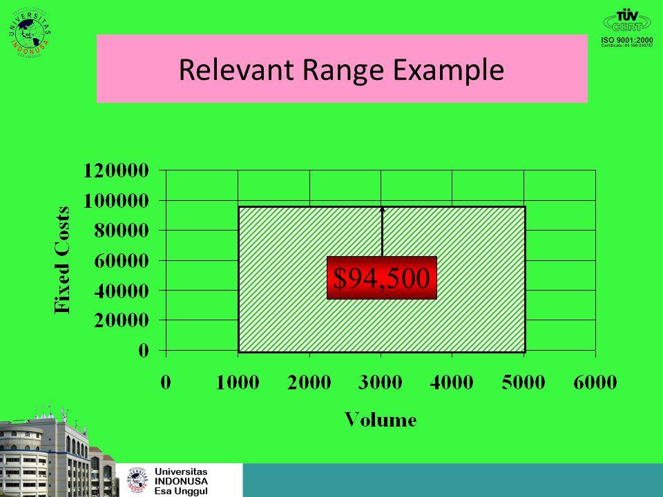 Relevant Range Example