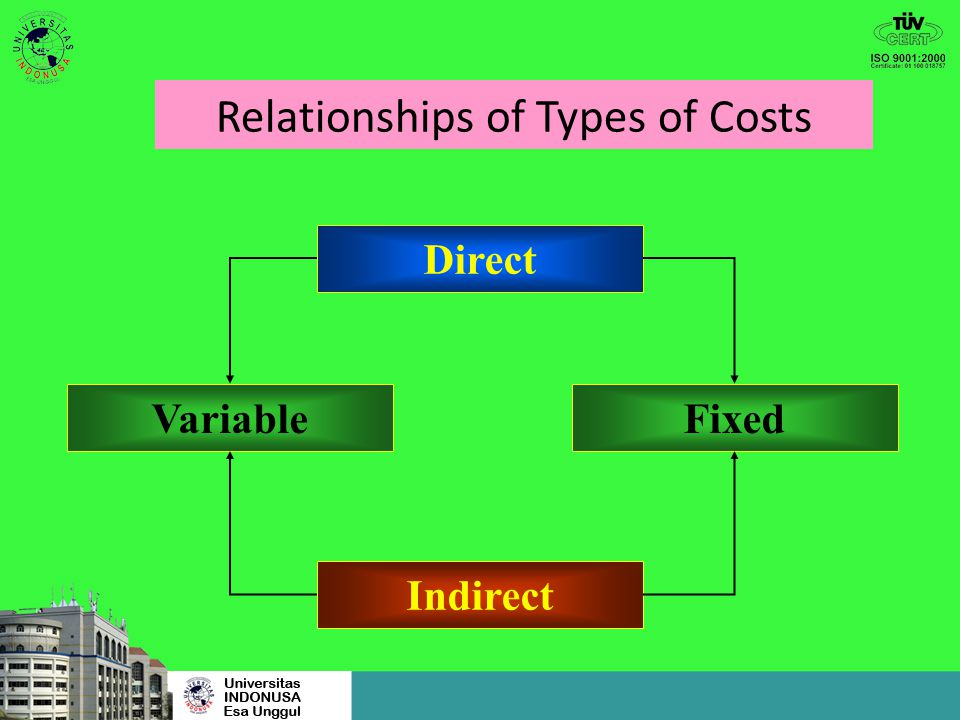 Relationships of Types of Costs
