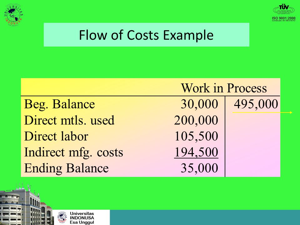 Flow of Costs Example Work in Process Beg. Balance 30,000 495,000