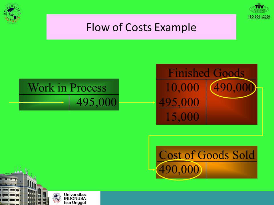 Flow of Costs Example Finished Goods. 10,000 490,000. 495,000. 15,000. Work in Process. 495,000.