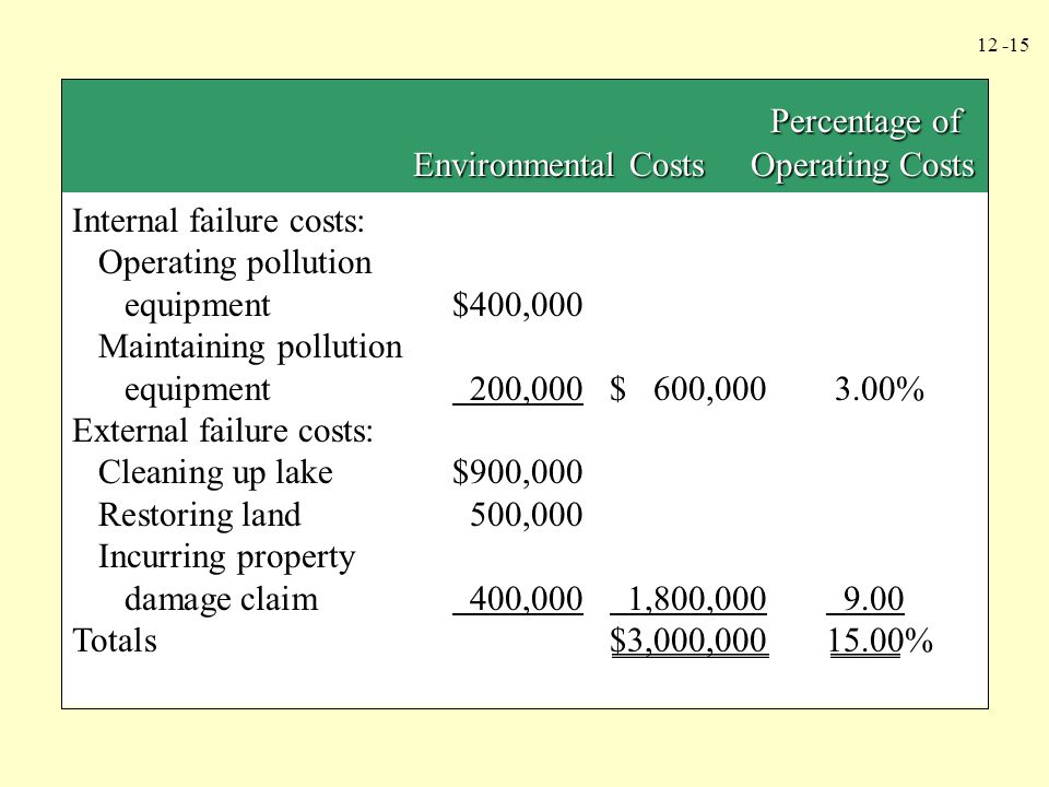 Percentage of Environmental Costs Operating Costs