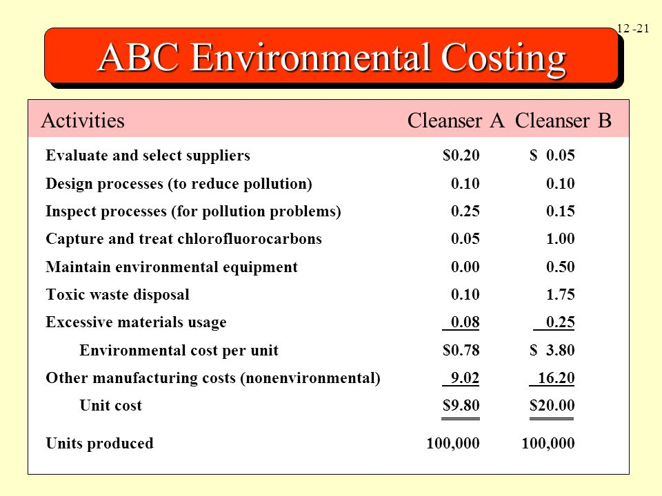 ABC Environmental Costing