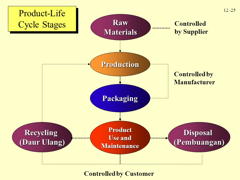 Product-Life Cycle Stages