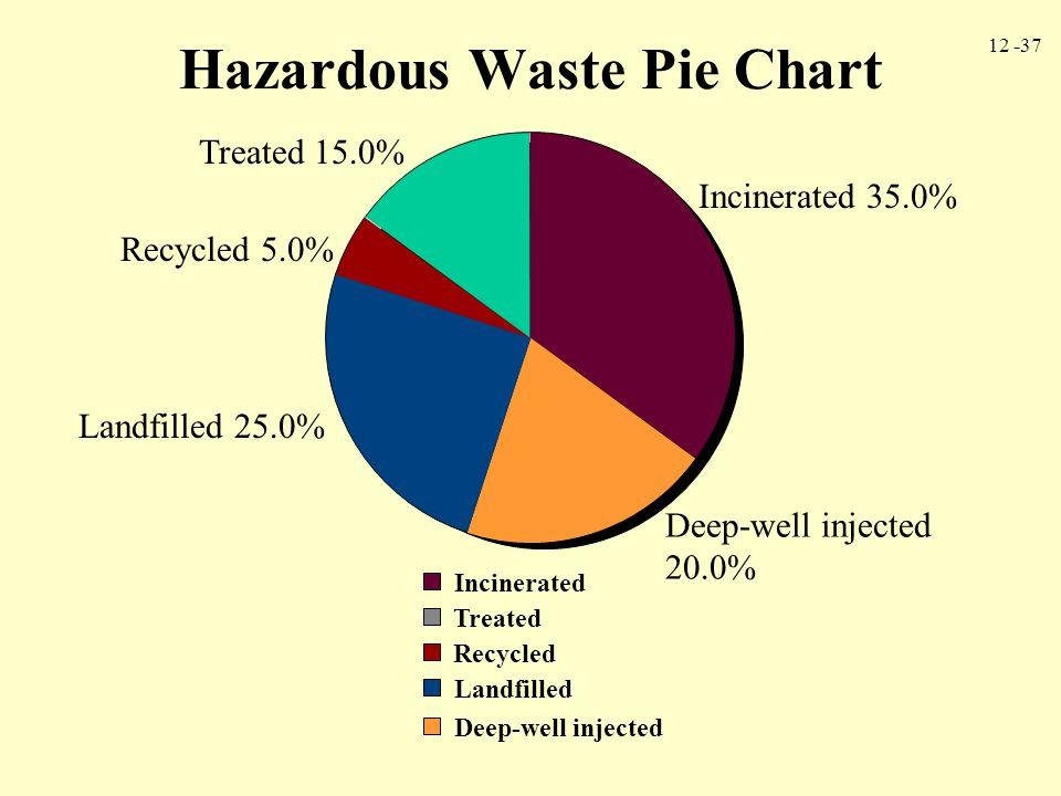 Hazardous Waste Pie Chart