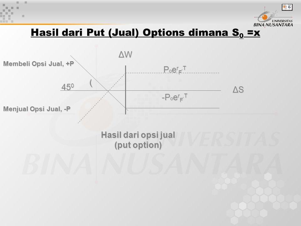 Hasil dari Put (Jual) Options dimana S0 =x