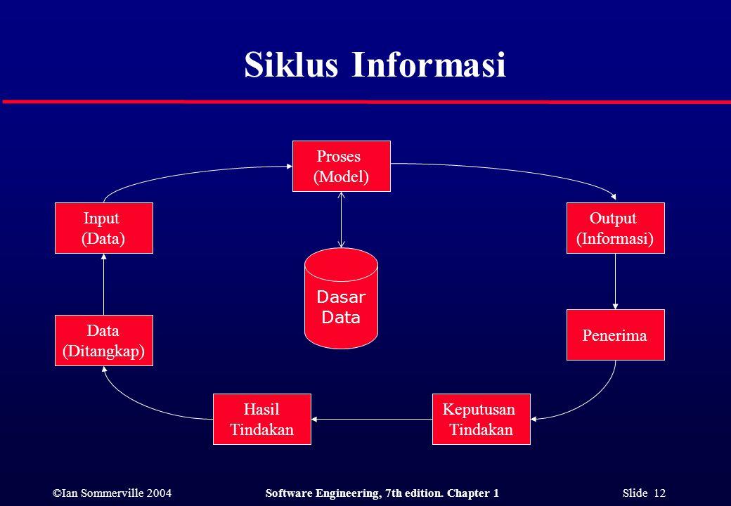 Siklus Informasi Proses (Model) Input (Data) Output (Informasi) Dasar