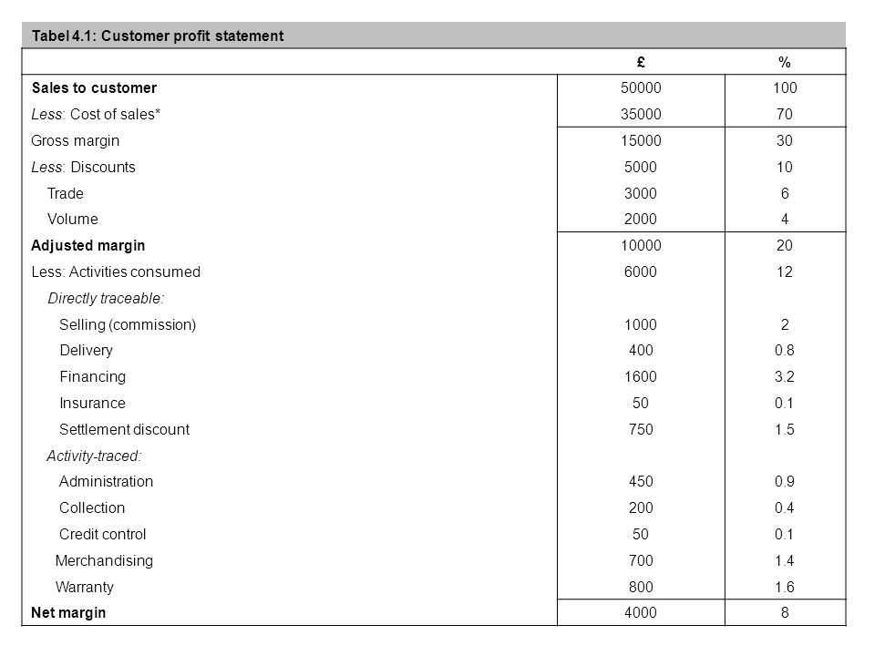 Tabel 4.1: Customer profit statement