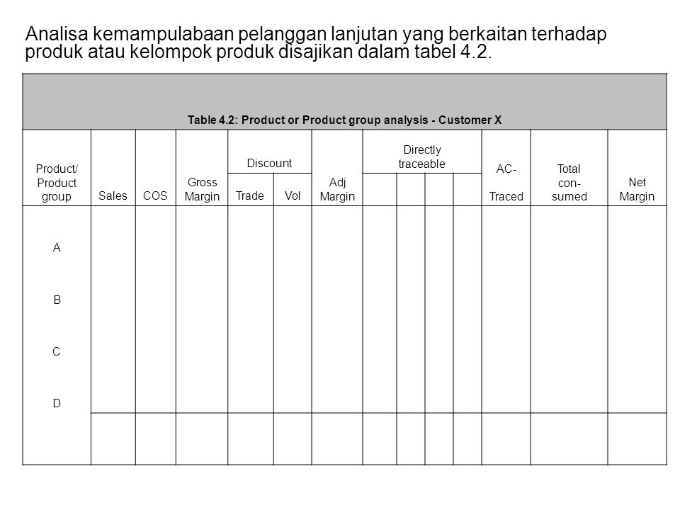Table 4.2: Product or Product group analysis - Customer X