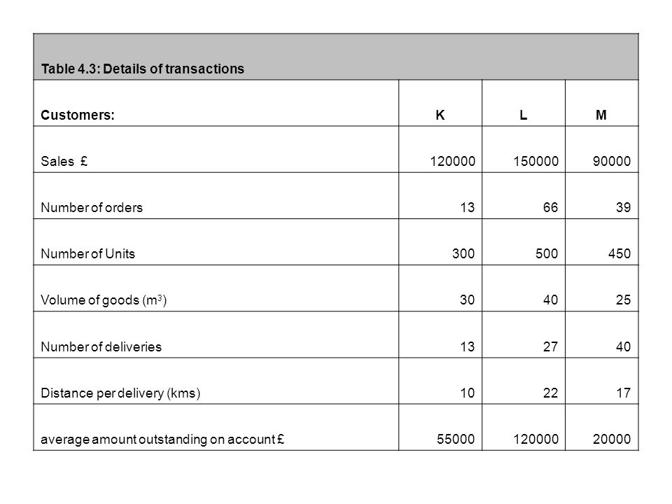 Table 4.3: Details of transactions