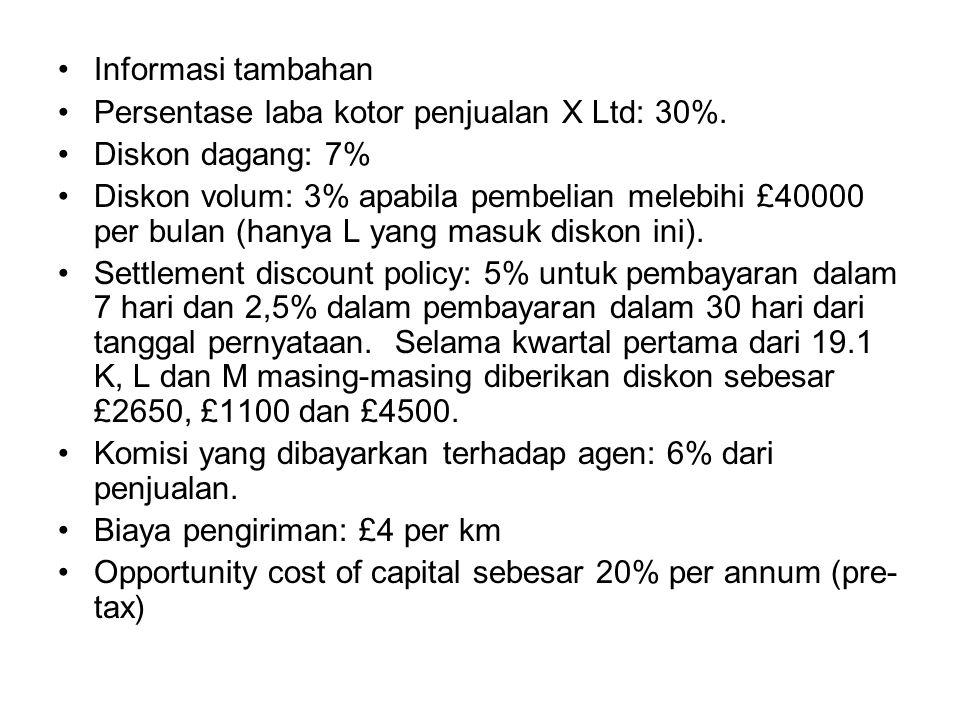 Informasi tambahan Persentase laba kotor penjualan X Ltd: 30%. Diskon dagang: 7%
