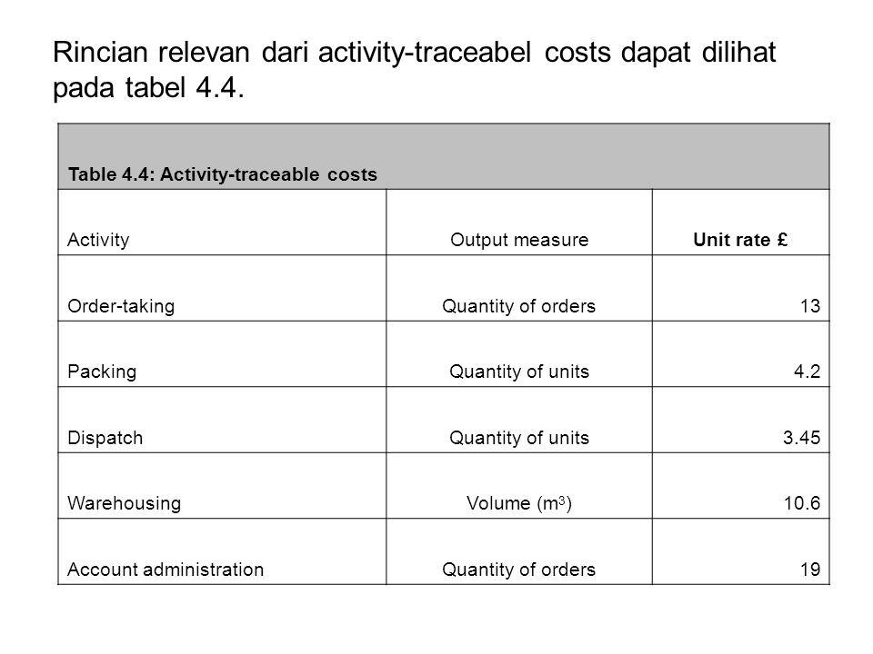 Rincian relevan dari activity-traceabel costs dapat dilihat pada tabel 4.4.