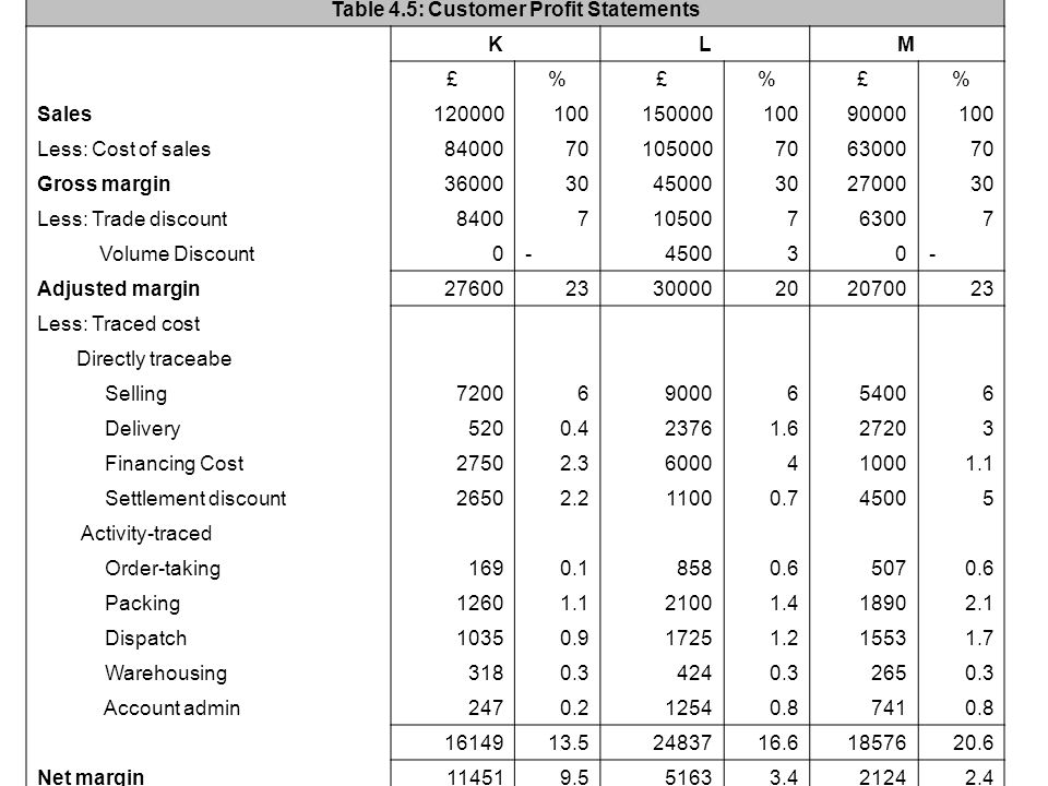 Table 4.5: Customer Profit Statements