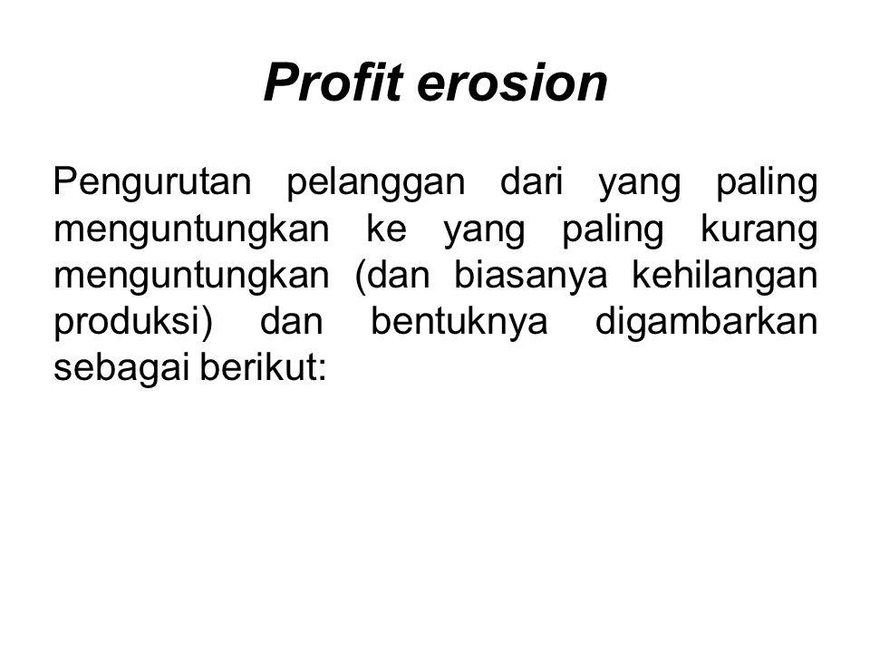 Profit erosion