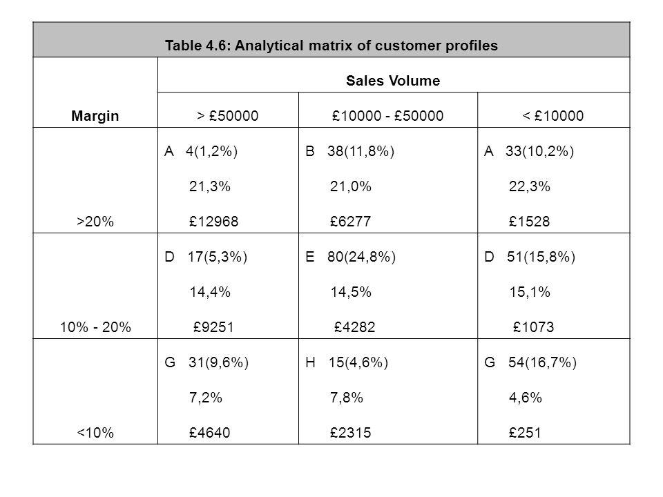 Table 4.6: Analytical matrix of customer profiles