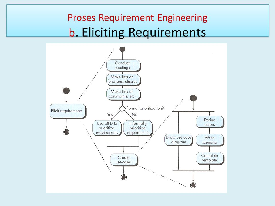 Proses Requirement Engineering b. Eliciting Requirements