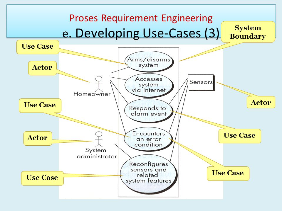 Proses Requirement Engineering e. Developing Use-Cases (3)