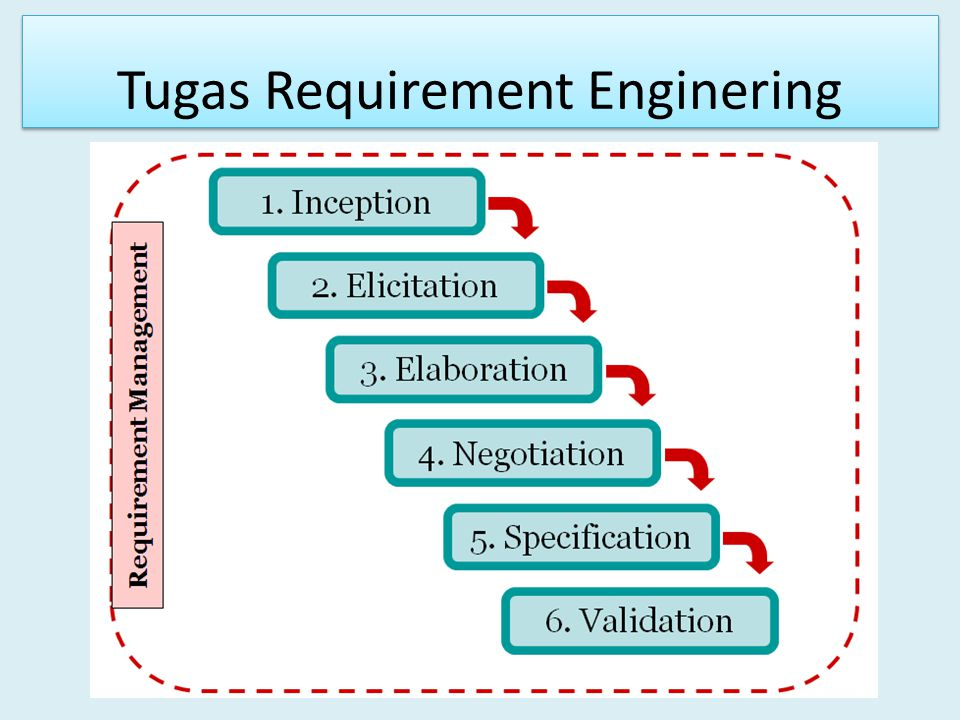 Tugas Requirement Enginering