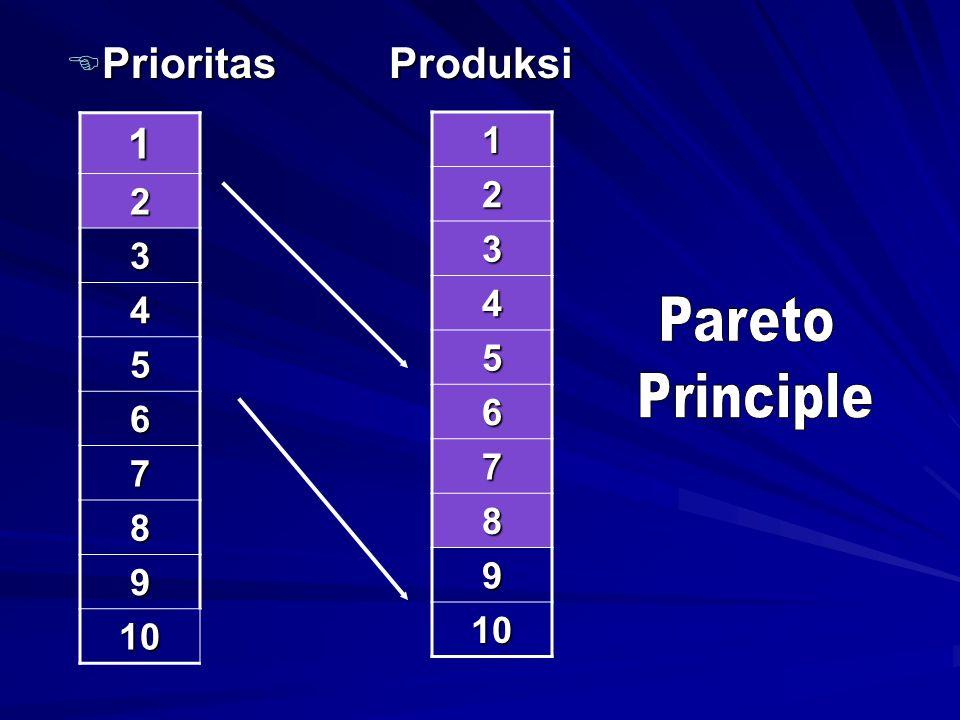 Pareto Principle Prioritas Produksi 1 1 2 2 3 3 4 4 5 5 6 6 7 7 8 8 9