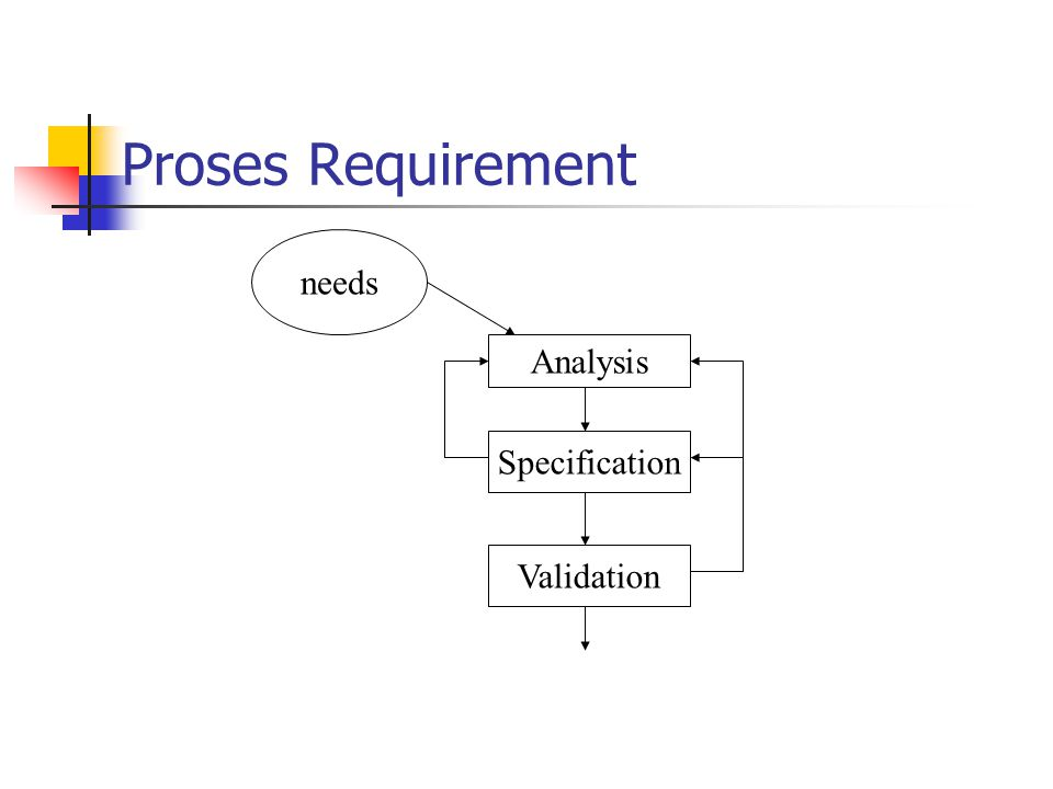Proses Requirement needs Analysis Specification Validation