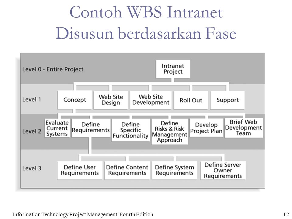 Contoh WBS Intranet Disusun berdasarkan Fase