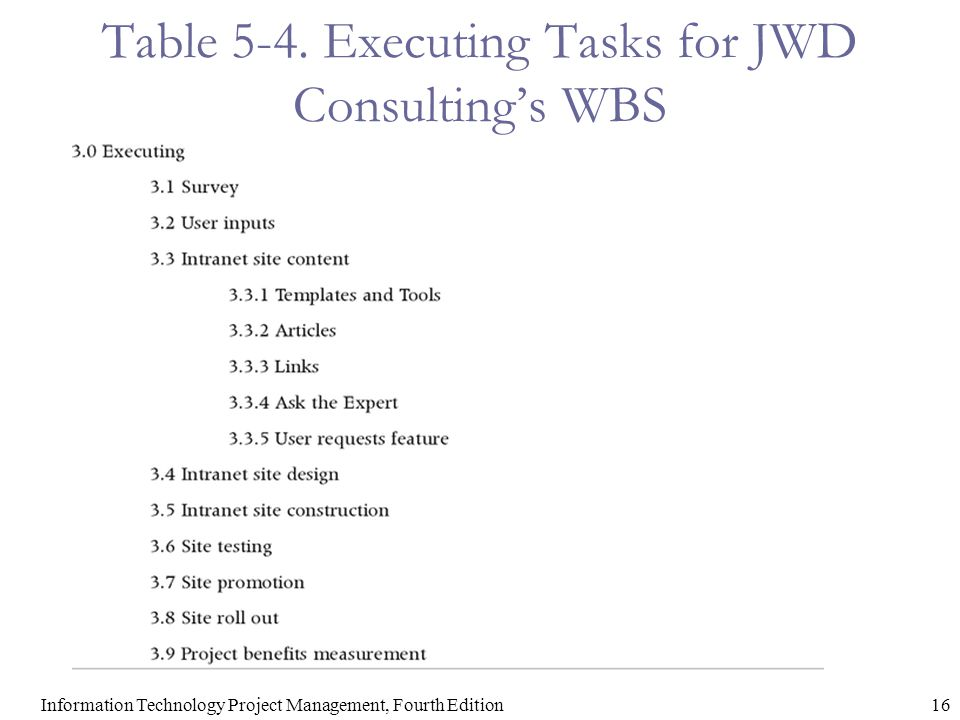 Table 5-4. Executing Tasks for JWD Consulting's WBS