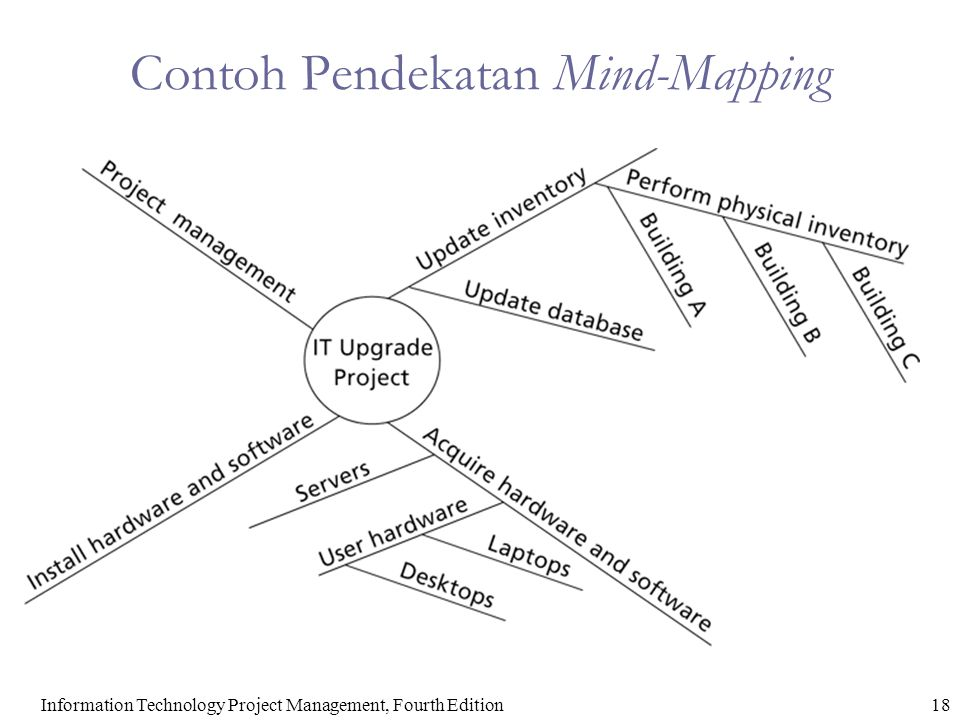 Contoh Pendekatan Mind-Mapping