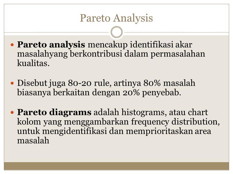Pareto Analysis Pareto analysis mencakup identifikasi akar masalahyang berkontribusi dalam permasalahan kualitas.