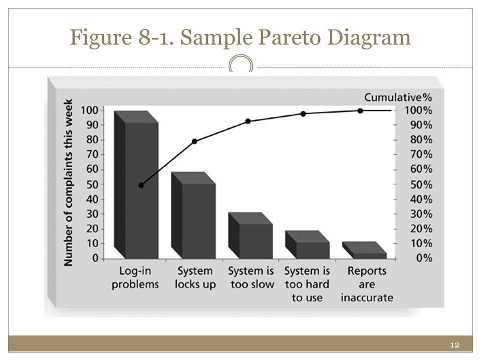 Figure 8-1. Sample Pareto Diagram